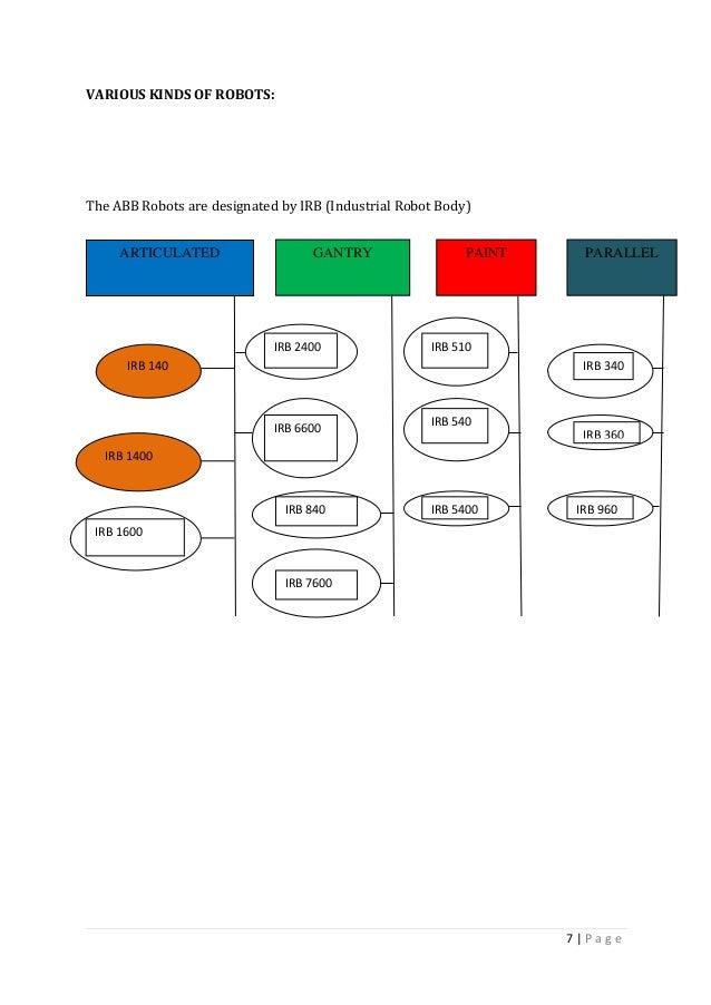 abb training report 7 638?cb=1440173677 abb training report abb irc5 wiring diagram at suagrazia.org