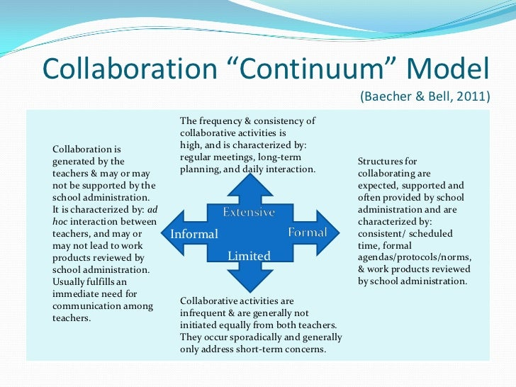 Collaborative Classroom Presentation ~ Bell baecher s push in pull out collaboration ppt