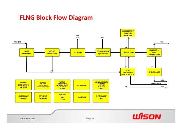 Wison Offshore Amp Marine Flng Solution Mar 2015