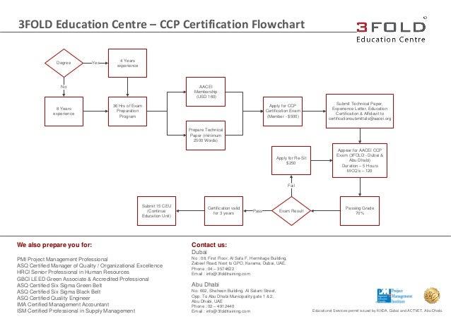 CCP Certification Flowchart