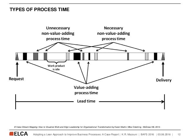 TYPES OF PROCESS TIME   03.06.2016   12Adopting a Lean Approach to Improve Business Processes: A Case Report   K.R. Mazoun...