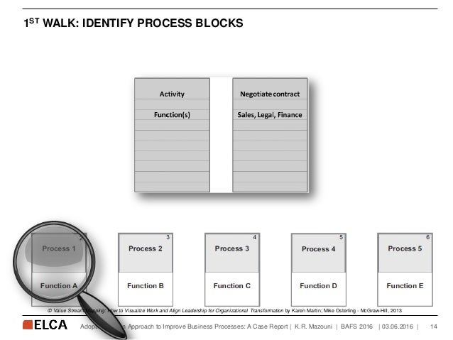 1ST WALK: IDENTIFY PROCESS BLOCKS   03.06.2016   14Adopting a Lean Approach to Improve Business Processes: A Case Report  ...