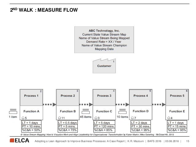 2ND WALK : MEASURE FLOW   03.06.2016   15Adopting a Lean Approach to Improve Business Processes: A Case Report   K.R. Mazo...