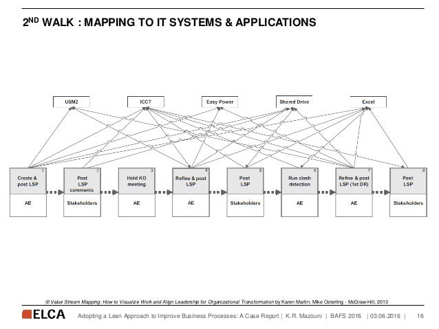 2ND WALK : MAPPING TO IT SYSTEMS & APPLICATIONS   03.06.2016   16Adopting a Lean Approach to Improve Business Processes: A...