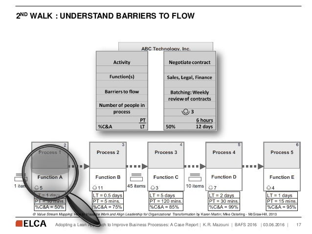 2ND WALK : UNDERSTAND BARRIERS TO FLOW   03.06.2016   17Adopting a Lean Approach to Improve Business Processes: A Case Rep...