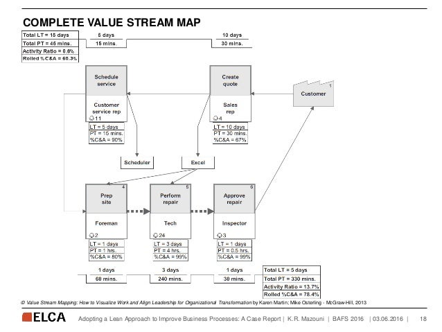 COMPLETE VALUE STREAM MAP   03.06.2016   18Adopting a Lean Approach to Improve Business Processes: A Case Report   K.R. Ma...