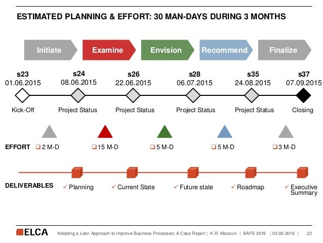ESTIMATED PLANNING & EFFORT: 30 MAN-DAYS DURING 3 MONTHS   03.06.2016   22Adopting a Lean Approach to Improve Business Pro...