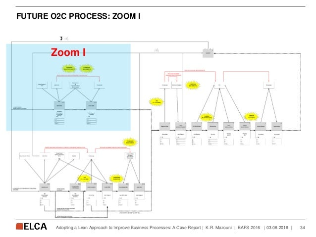 FUTURE O2C PROCESS: ZOOM I   03.06.2016   34Adopting a Lean Approach to Improve Business Processes: A Case Report   K.R. M...