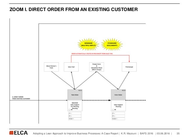 ZOOM I. DIRECT ORDER FROM AN EXISTING CUSTOMER   03.06.2016   35Adopting a Lean Approach to Improve Business Processes: A ...