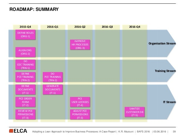 ROADMAP: SUMMARY   03.06.2016   39Adopting a Lean Approach to Improve Business Processes: A Case Report   K.R. Mazouni   B...
