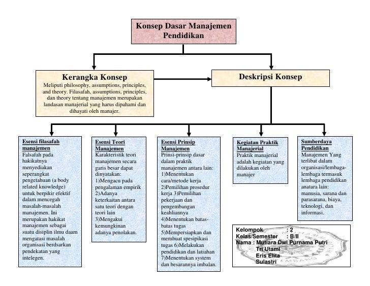 Kegiatan Praktik ManajerialPraktik manajerial adalah kegiatan yang dilakukan oleh manajerEsensi Prinsip ManajemenPrinsi-pr...