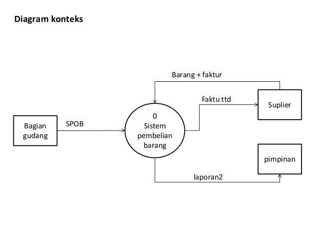 Pembuatan diagram konteks adalah automotive block diagram sim rh slideshare net contoh diagram konteks penjualan ccuart Choice Image
