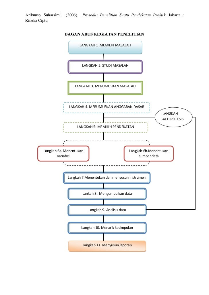 bagan arus kegiatan penelitian  bagan arus kegiatan penelitian arikunto, suharsimi (2006) prosedur penelitian suatu pendekatan praktik jakarta