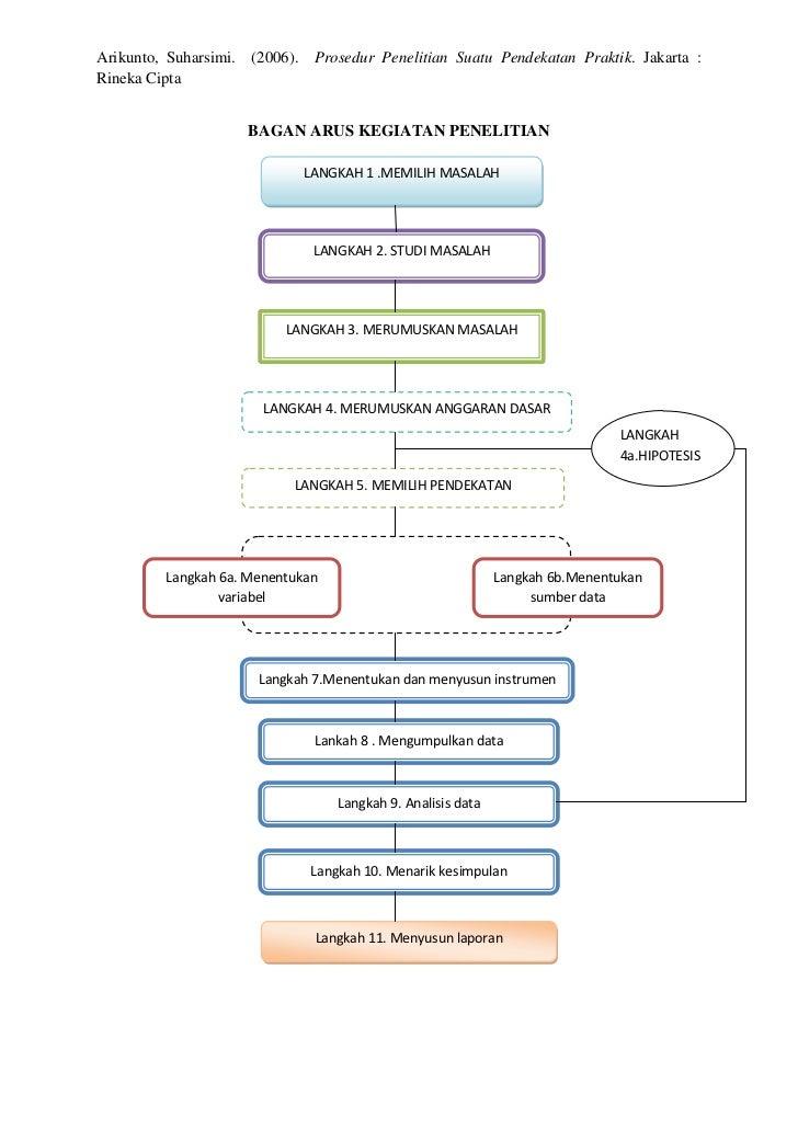 Bagan arus kegiatan penelitian prosedur penelitian suatu pendekatan praktik jakarta ccuart Image collections