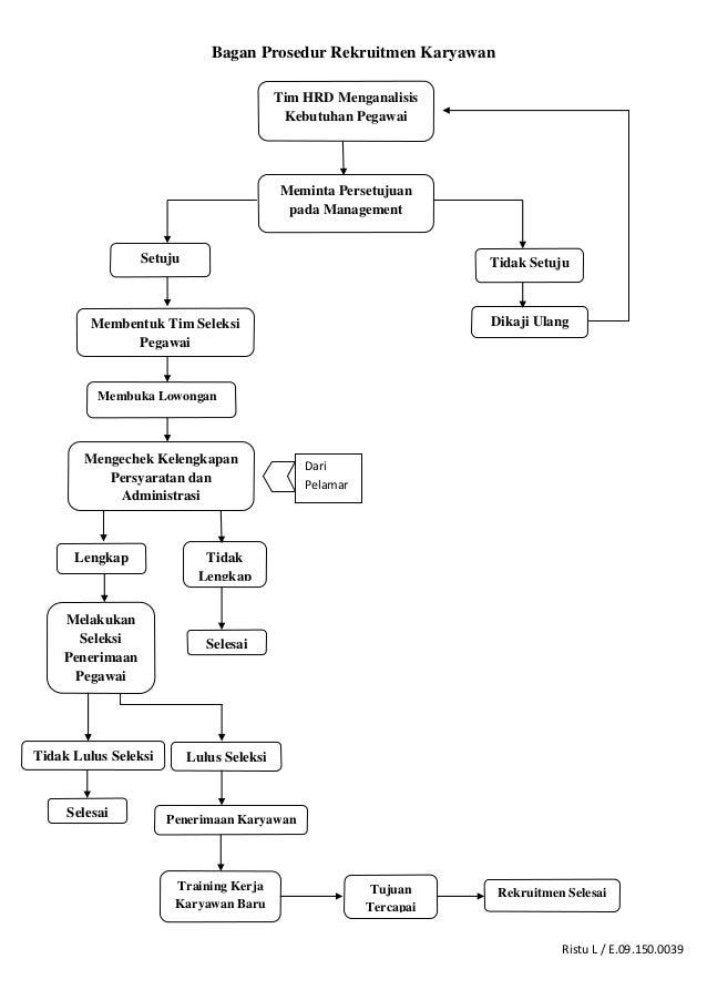 Ristu L / E.09.150.0039 Bagan Prosedur Rekruitmen Karyawan Tim HRD Menganalisis Kebutuhan Pegawai Meminta Persetujuan pada...