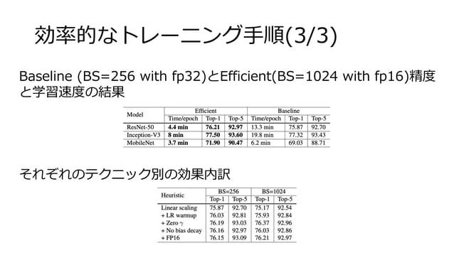 効率的なトレーニング手順(3/3) Baseline (BS=256 with fp32)とEfficient(BS=1024 with fp16)精度 と学習速度の結果 それぞれのテクニック別の効果内訳
