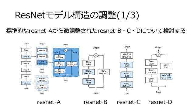 ResNetモデル構造の調整(1/3) resnet-A resnet-B resnet-C resnet-D 標準的なresnet-Aから微調整されたresnet-B・C・Dについて検討する
