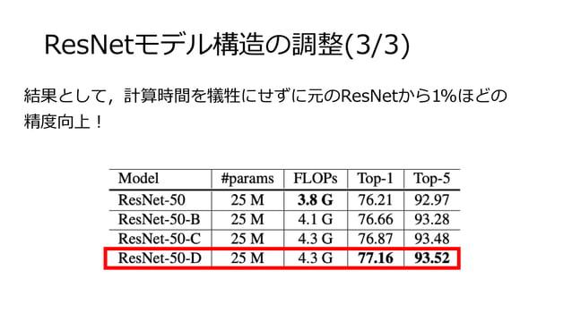 ResNetモデル構造の調整(3/3) 結果として,計算時間を犠牲にせずに元のResNetから1%ほどの 精度向上!