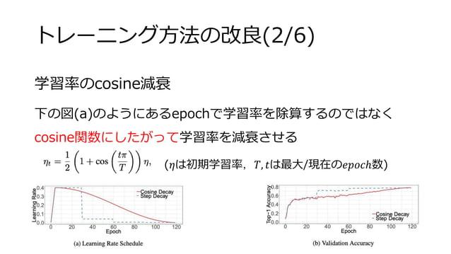 トレーニング方法の改良(2/6) 学習率のcosine減衰 下の図(a)のようにあるepochで学習率を除算するのではなく cosine関数にしたがって学習率を減衰させる (𝜂は初期学習率,𝑇, 𝑡は最大/現在の𝑒𝑝𝑜𝑐ℎ数)
