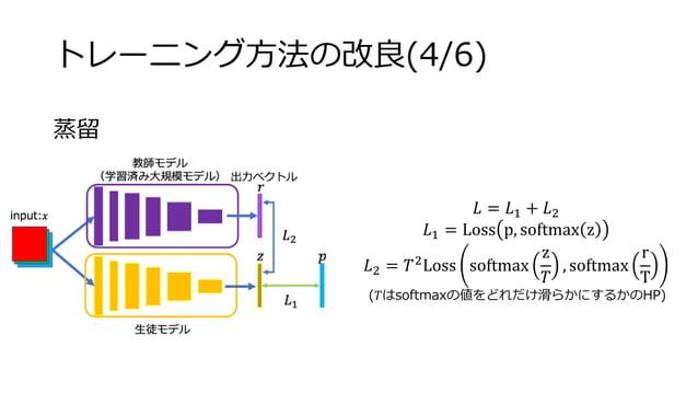 トレーニング方法の改良(4/6) 蒸留 𝐿 = 𝐿1 + 𝐿2 𝐿1 = Loss p, softmax z 𝐿2 = 𝑇2 Loss softmax z 𝑇 , softmax r T (𝑇はsoftmaxの値をどれだけ滑らかにするかのHP)