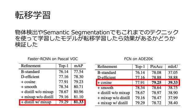 転移学習 物体検出やSemantic Segmentationでもこれまでのテクニック を使って学習したモデルが転移学習したら効果があるかどうか 検証した Faster-RCNN on Pascal VOC FCN on ADE20K