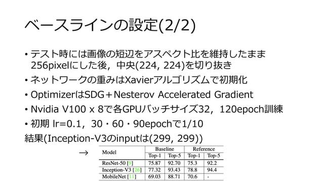 ベースラインの設定(2/2) • テスト時には画像の短辺をアスペクト比を維持したまま 256pixelにした後,中央(224, 224)を切り抜き • ネットワークの重みはXavierアルゴリズムで初期化 • OptimizerはSDG+Nes...