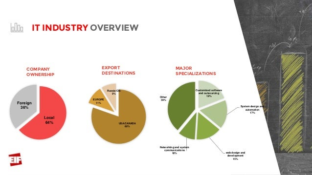 Local 64% Foreign 36% COMPANY OWNERSHIP USA/CANADA 80% EUROPE 11% Russia/CIS 9% EXPORT DESTINATIONS MAJOR SPECIALIZATIONS ...