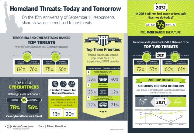 Homeland Threats: Today and Tomorrow On the 15th Anniversary of September 11, respondents share views on current and futur...