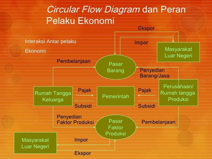 Bahan ajar ekonomi kelas x sms iii 16 circular flow diagram dan peran pelaku ekonomi ekspor interaksi antar ccuart Gallery