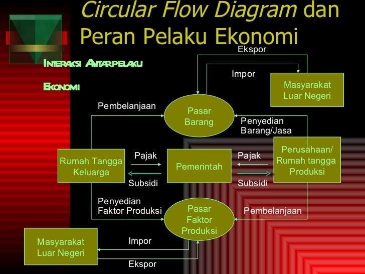 Bahan ajar ekonomi x semsesrer 1 dan 2 circular flow diagram dan peran pelaku ekonomi ccuart Images