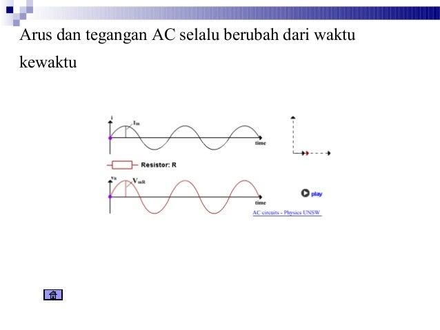 Bahan Ajar Fisika Ba Listrik Ac Dc Revisi