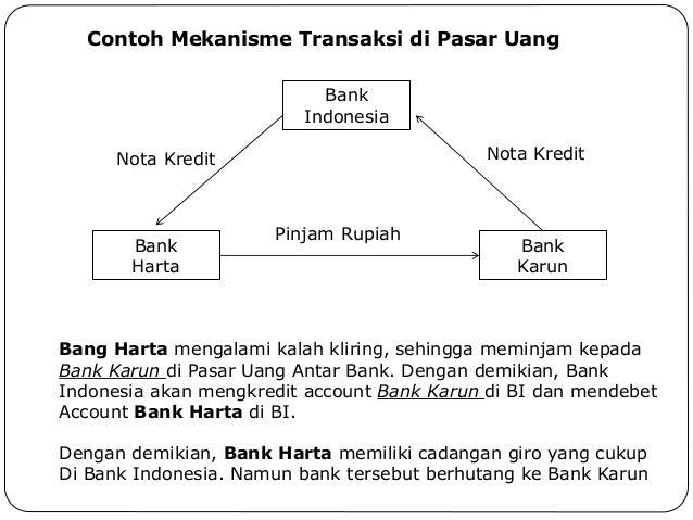Ekonomi Moneter Pasar Uang