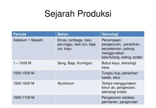 Bahan kuliah manufacturing procces i university of lampung 15 ccuart Choice Image