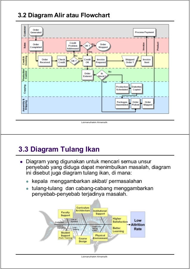 Bahan kuliah ttm compatibility mode lukmanulhakim almamalik 53 lukmanulhakim almamalik 32 diagram alir atau flowchart 33 diagram tulang ikan ccuart Gallery