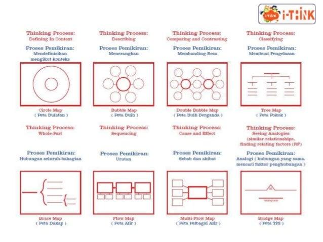 Cara untuk melaksanakan pembezaan proses Menggunakan kumpulan yang fleksibel /kluster Mempelbagaikan pilihan aktiviti berg...