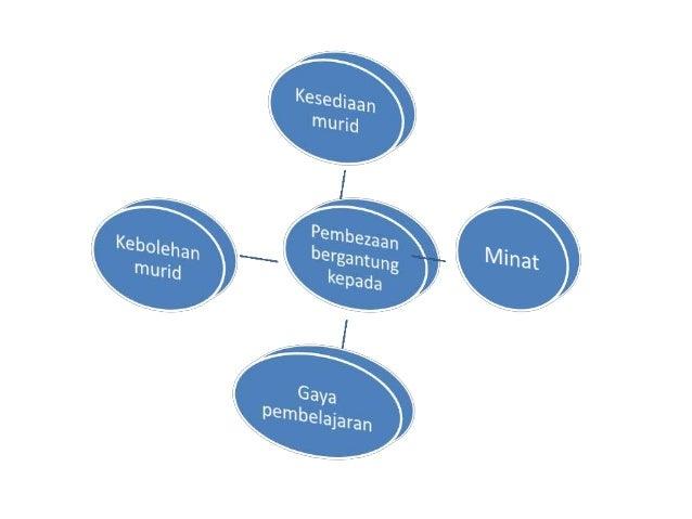 AKRONIM PERINGKAT ASPEK-ASPEK S 2. State Objective (Nyatakan Objektif)  Objektif pengajaran dan pembelajaran perlu dinyat...