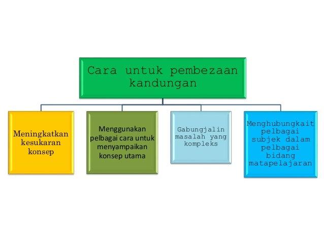 AKRONIM PERINGKAT ASPEK-ASPEK U 4. Ultilise media and material (Penggunaan , Media dan Bahan)  Semak/pratonton/kaji bahan...