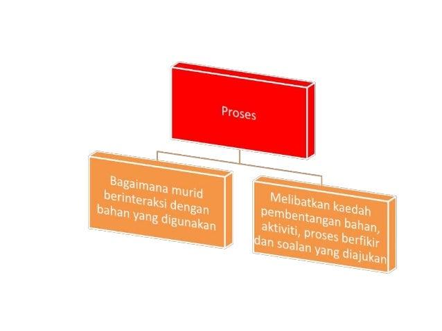 AKRONIM PERINGKAT ASPEK-ASPEK E 6. Ealuate and Revise (Nilai dan Semak Semula)  Sebenarnya langkah ini menyentuh dua aspe...