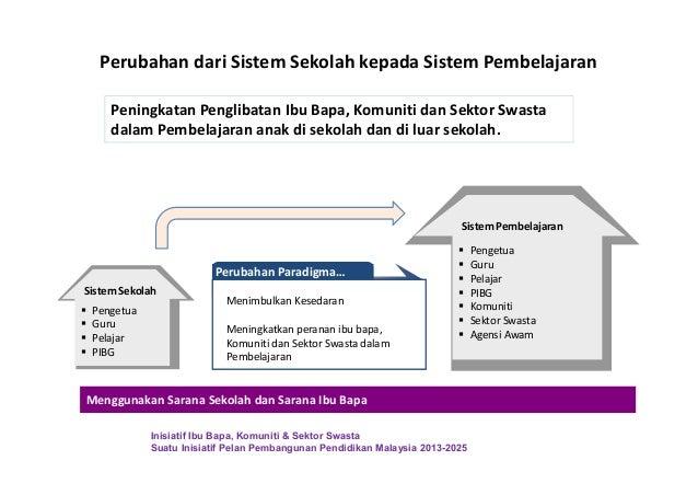 Perubahan dari Sistem Sekolah kepada Sistem Pembelajaran Pengetua Guru Pelajar PIBG Pengetua Guru Pelajar PIBG Komuniti Se...