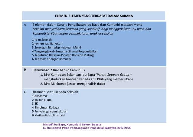 ELEMEN-ELEMEN YANG TERDAPAT DALAM SARANA A 6 elemen dalam Sarana Penglibatan Ibu Bapa dan Komuniti (setakat mana sekolah m...