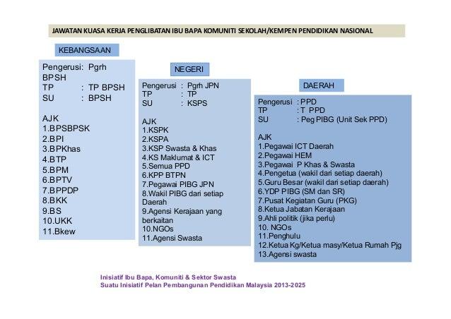 Pengerusi: Pgrh BPSH TP : TP BPSH SU : BPSH AJK 1.BPSBPSK 2.BPI 3.BPKhas 4.BTP 5.BPM 6.BPTV 7.BPPDP 8.BKK 9.BS 10.UKK 11.B...