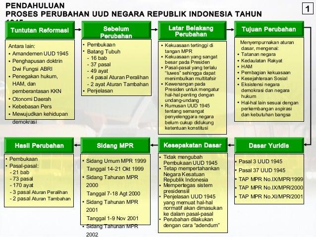 Undangundang Dasar Negara Republik Indonesia Tahun 1945
