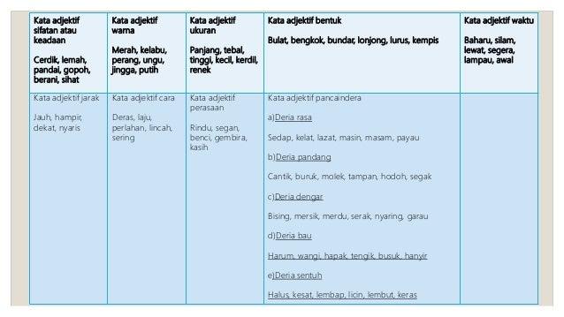 Bahasa melayu STPM Kata Adjektif