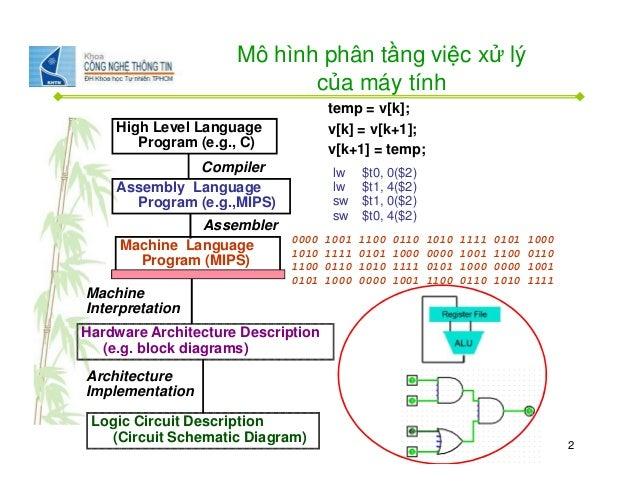 Kiến trúc máy tính và hợp ngữ bài 06 Slide 2