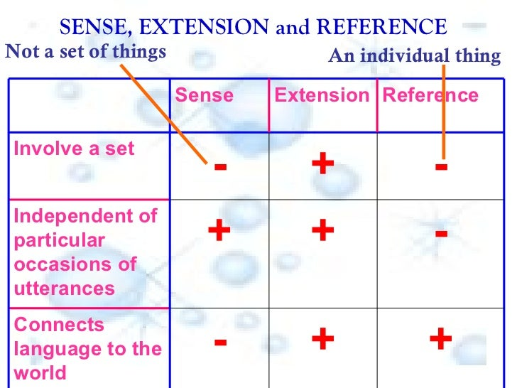 SENSE, EXTENSION and REFERENCE   Not a set of things An individual thing + + - Connects language to the world - + + Indepe...