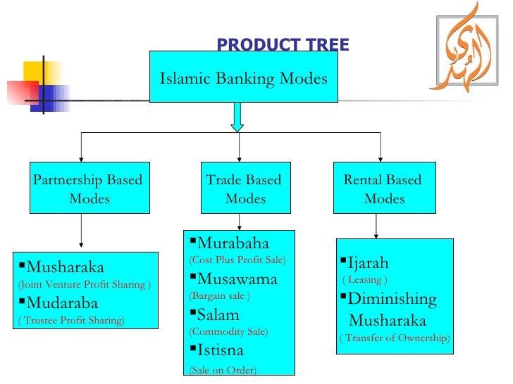 PRODUCT TREE Islamic Banking Modes Trade Based  Modes Partnership Based  Modes Rental Based  Modes <ul><li>Musharaka </li>...
