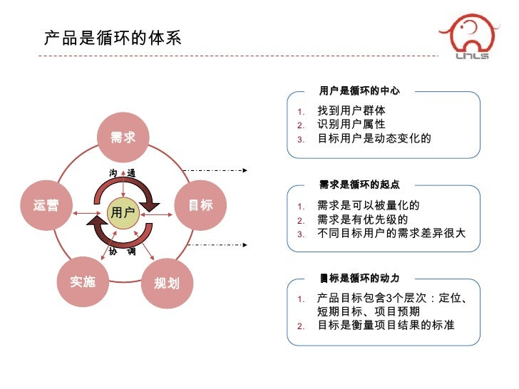Baidu pm心得分享 Slide 3