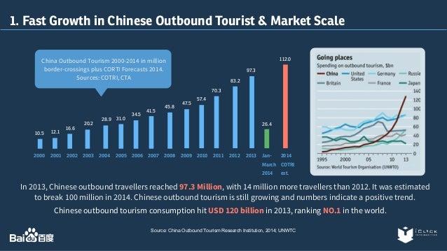 Baidu Travel Kit by iClick Slide 3