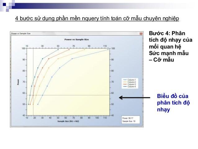 Bước 4: Phân tích độ nhạy của mối quan hệ Sức mạnh mẫu – Cỡ mẫu 4 bước sử dụng phần mền nquery tính toán cỡ mẫu chuyên ngh...