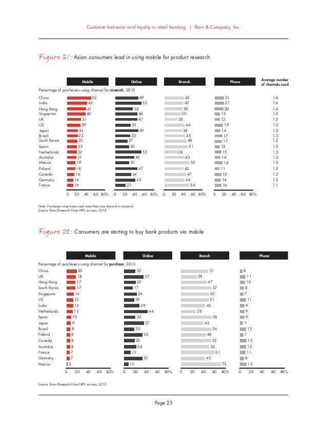 Bain digest. Customer behavior and loyalty in retail